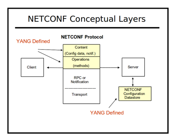netconf_functional_layers3