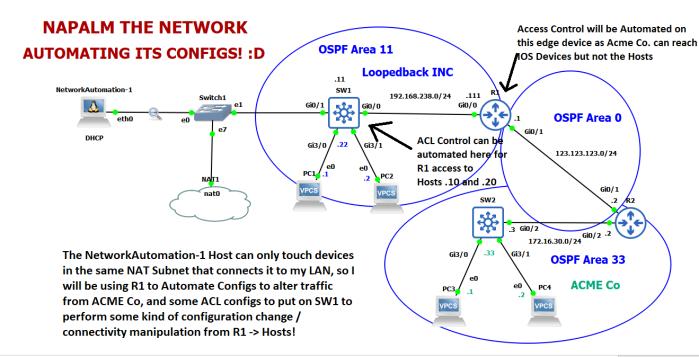 OSPFNapalmTopSeg