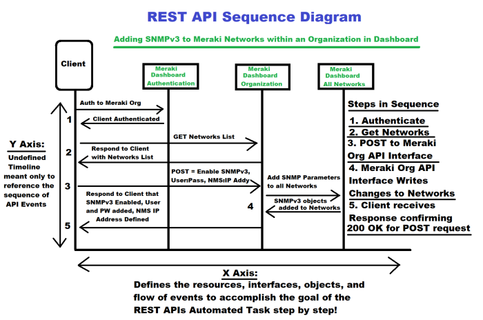 RESTSequenceDiagram