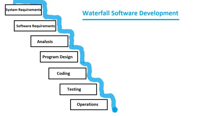 Waterfall_Method