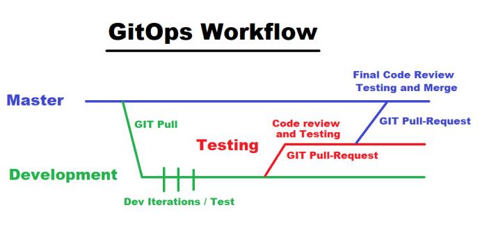 GitOpsFlow