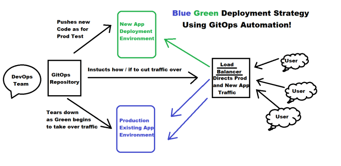 GitOpsModel