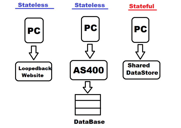 StatelessStateful